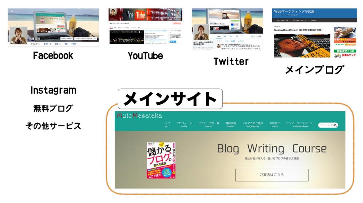 メインサイト説明